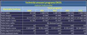 2016-technicka-omezeni-excel
